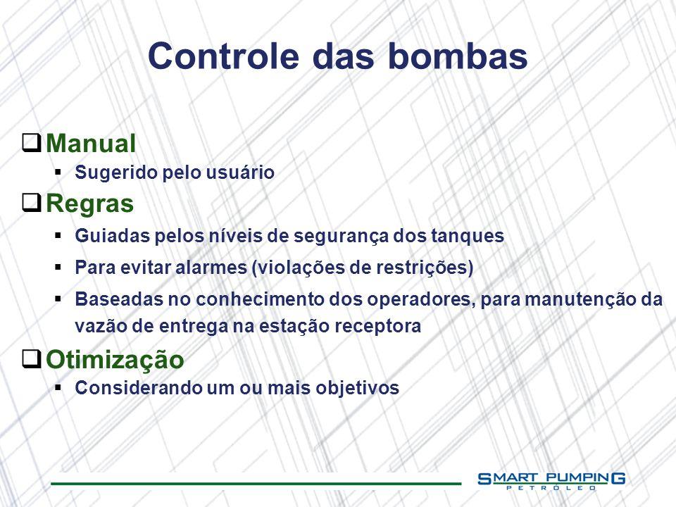 Controle das bombas Manual Sugerido pelo usuário Regras Guiadas pelos níveis de segurança dos tanques Para evitar alarmes (violações de restrições) Ba