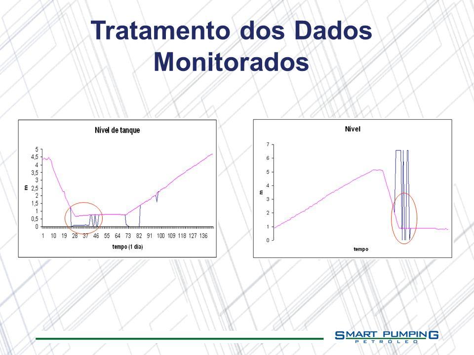 Tratamento dos Dados Monitorados