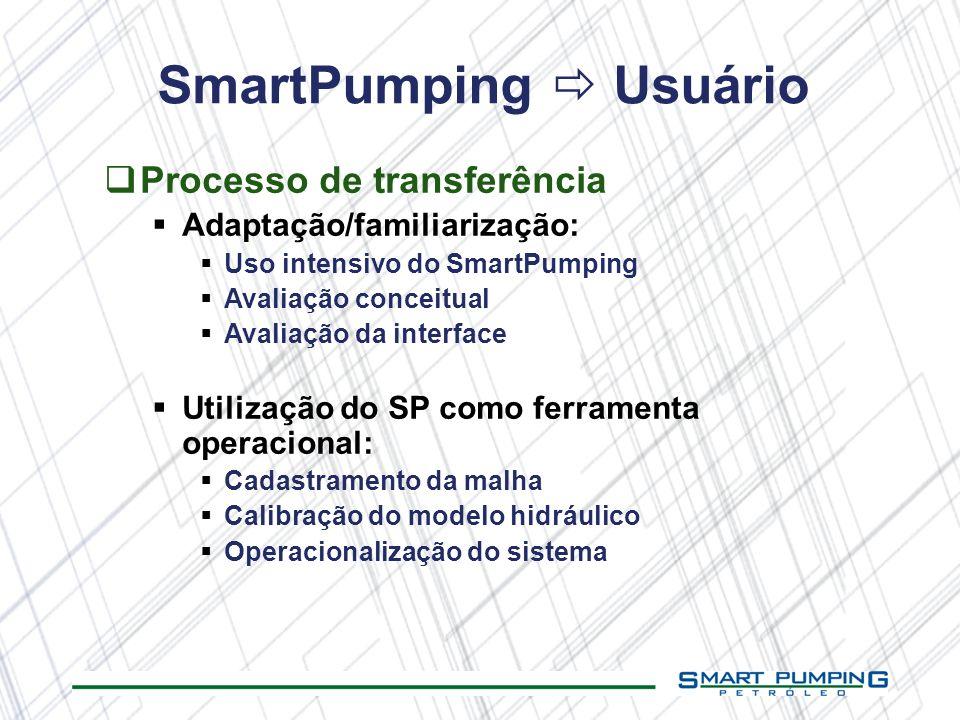 SmartPumping Usuário Processo de transferência Adaptação/familiarização: Uso intensivo do SmartPumping Avaliação conceitual Avaliação da interface Uti