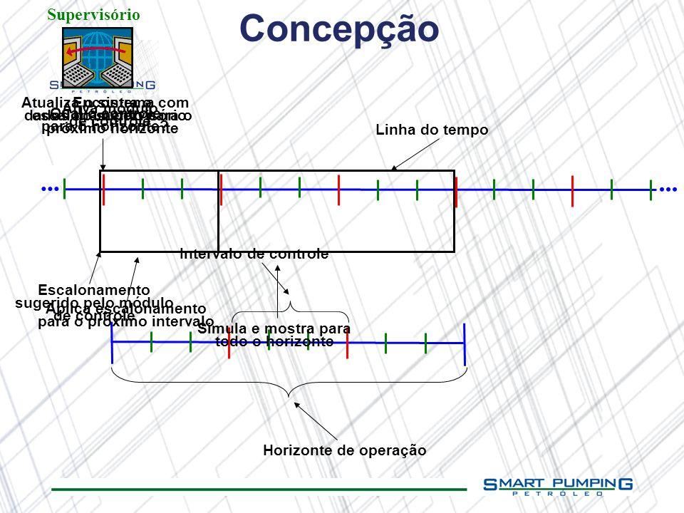 ... Horizonte de operação Intervalo de controle Linha do tempo Escalonamento sugerido pelo módulo de controle Qual o controle para o horizonte? Aplica