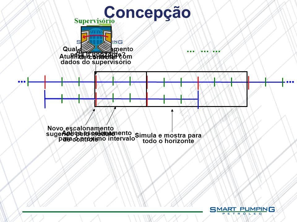 ... Ativa módulo de controle Novo escalonamento sugerido pelo módulo de controle Concepção Qual o escalonamento para o horizonte? Aplica escalonamento