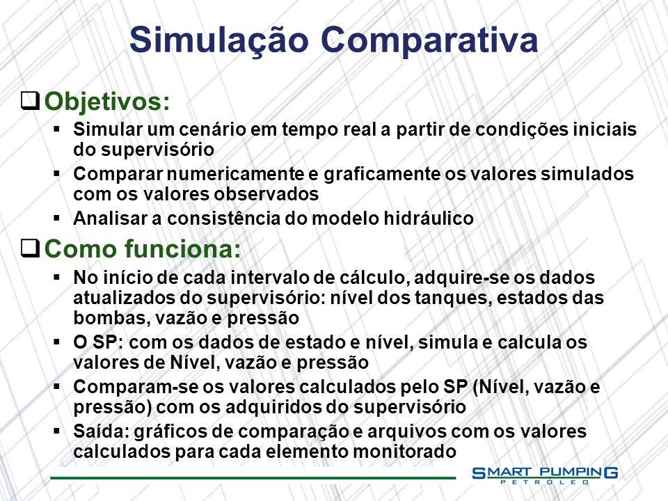 Simulação Comparativa Objetivos: Simular um cenário em tempo real a partir de condições iniciais do supervisório Comparar numericamente e graficamente