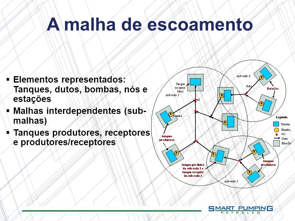 A malha de escoamento Elementos representados: Tanques, dutos, bombas, nós e estações Malhas interdependentes (sub- malhas) Tanques produtores, recept
