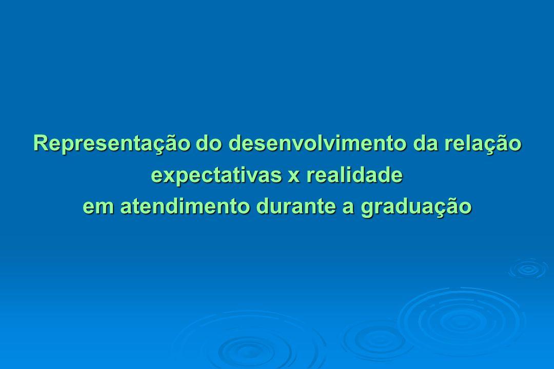 Representação do desenvolvimento da relação expectativas x realidade em atendimento durante a graduação