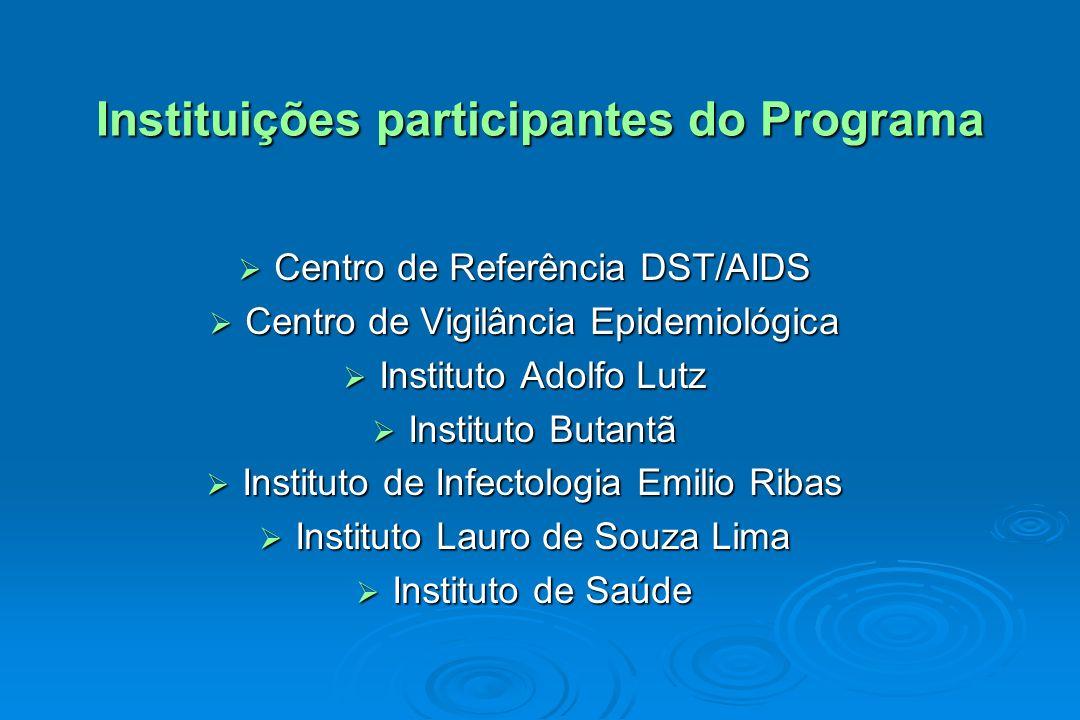 Instituições participantes do Programa Centro de Referência DST/AIDS Centro de Referência DST/AIDS Centro de Vigilância Epidemiológica Centro de Vigil