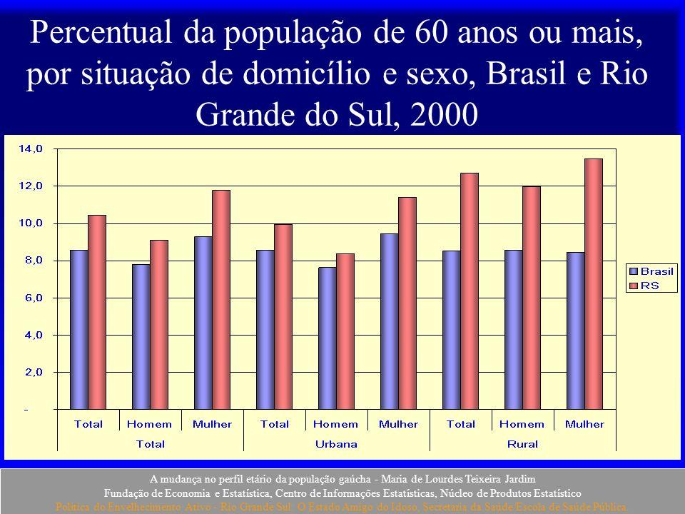 A mudança no perfil etário da população gaúcha - Maria de Lourdes Teixeira Jardim Fundação de Economia e Estatística, Centro de Informações Estatístic