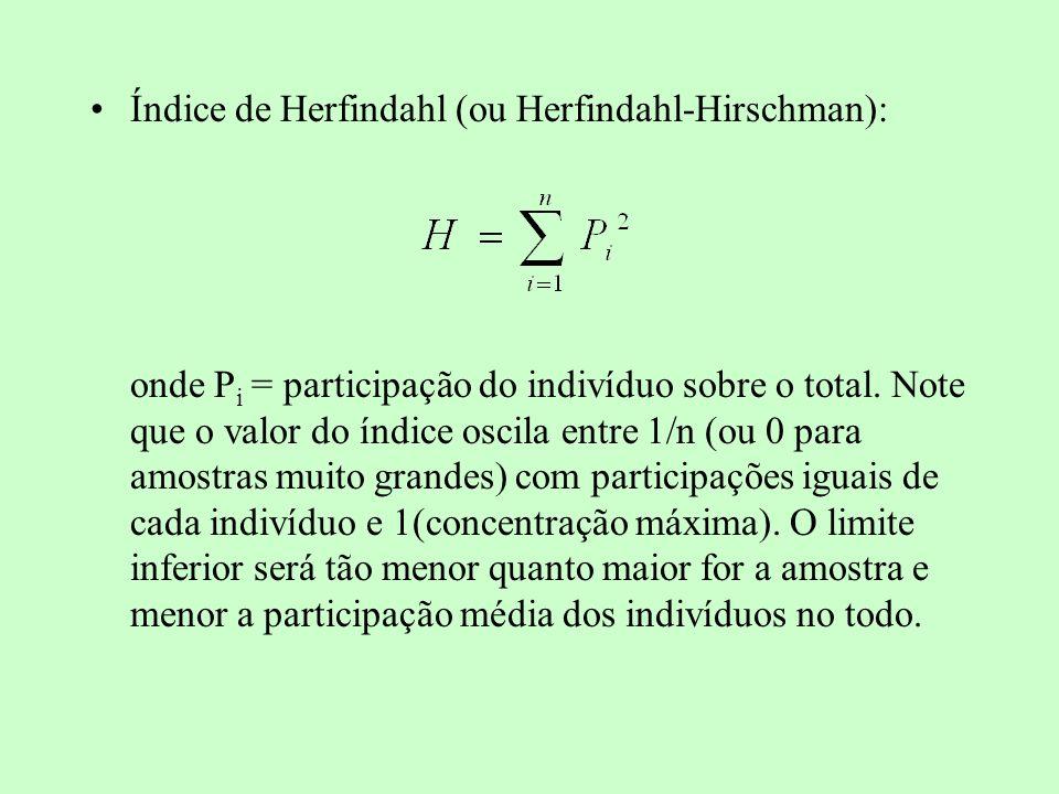 Índice de Herfindahl (ou Herfindahl-Hirschman): onde P i = participação do indivíduo sobre o total. Note que o valor do índice oscila entre 1/n (ou 0