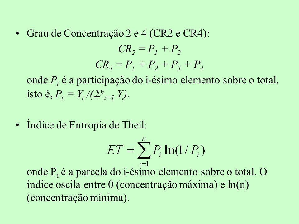Grau de Concentração 2 e 4 (CR2 e CR4): CR 2 = P 1 + P 2 CR 4 = P 1 + P 2 + P 3 + P 4 onde P i é a participação do i-ésimo elemento sobre o total, ist
