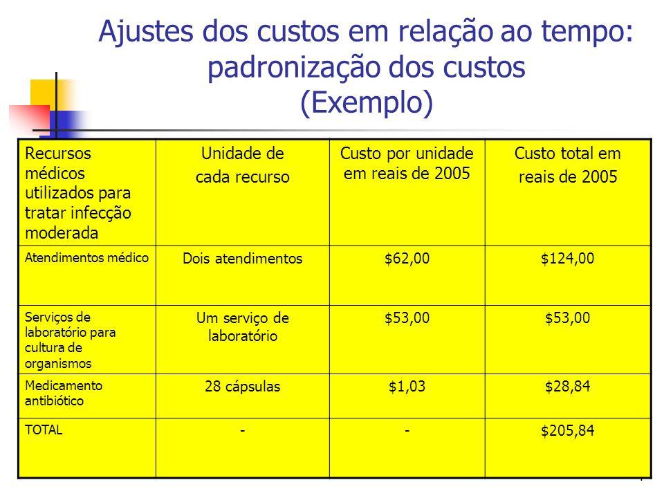 4 Ajustes dos custos em relação ao tempo: padronização dos custos (Exemplo) Recursos médicos utilizados para tratar infecção moderada Unidade de cada recurso Custo por unidade em reais de 2005 Custo total em reais de 2005 Atendimentos médico Dois atendimentos$62,00$124,00 Serviços de laboratório para cultura de organismos Um serviço de laboratório $53,00 Medicamento antibiótico 28 cápsulas$1,03$28,84 TOTAL --$205,84