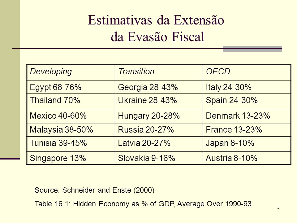 3 Estimativas da Extensão da Evasão Fiscal DevelopingTransitionOECD Egypt 68-76%Georgia 28-43%Italy 24-30% Thailand 70%Ukraine 28-43%Spain 24-30% Mexi