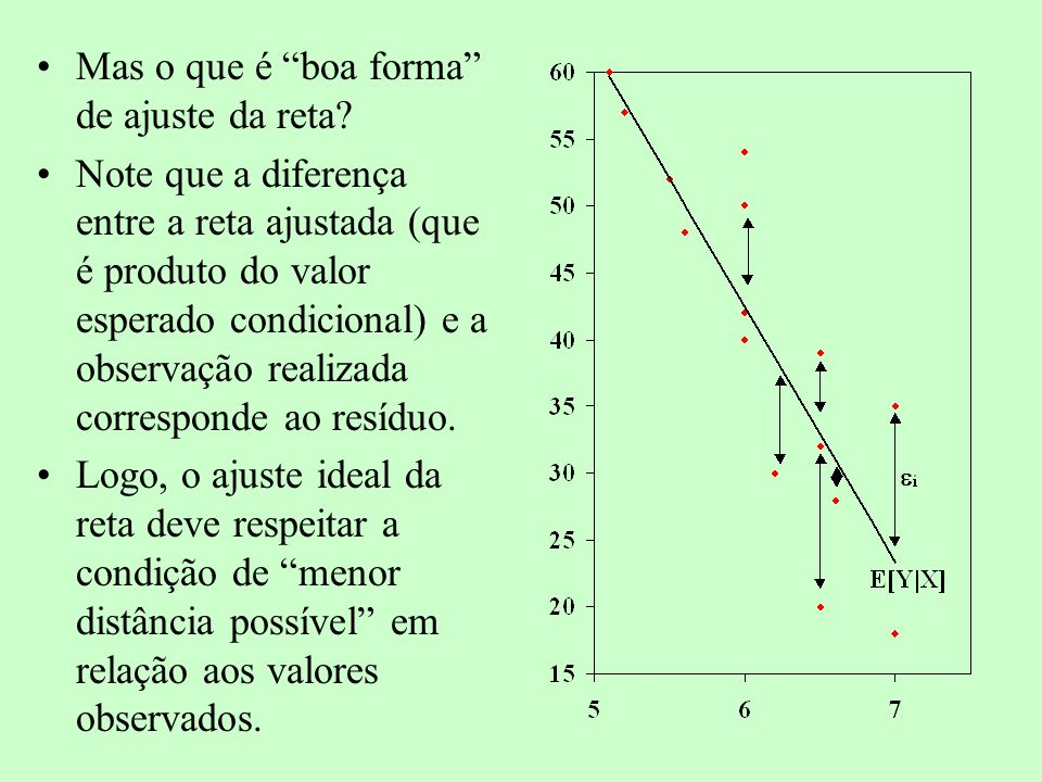 Logo, a idéia de ajuste dos parâmetros do valor esperado condicional passa por Minimizar a Soma dos Quadrados dos Resíduos.