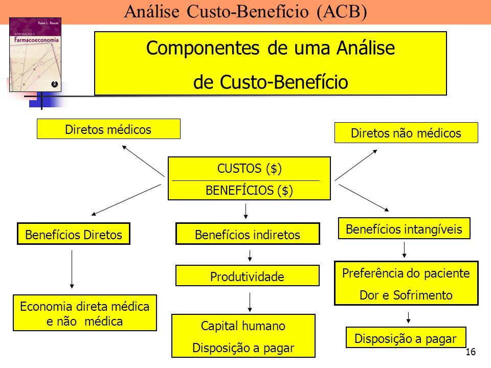 16 Análise Custo-Benefício (ACB) Componentes de uma Análise de Custo-Benefício CUSTOS ($) BENEFÍCIOS ($) Diretos não médicos Diretos médicos Benefício