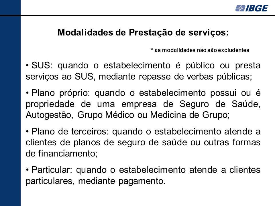 Modalidades de Prestação de serviços: * as modalidades não são excludentes SUS: quando o estabelecimento é público ou presta serviços ao SUS, mediante