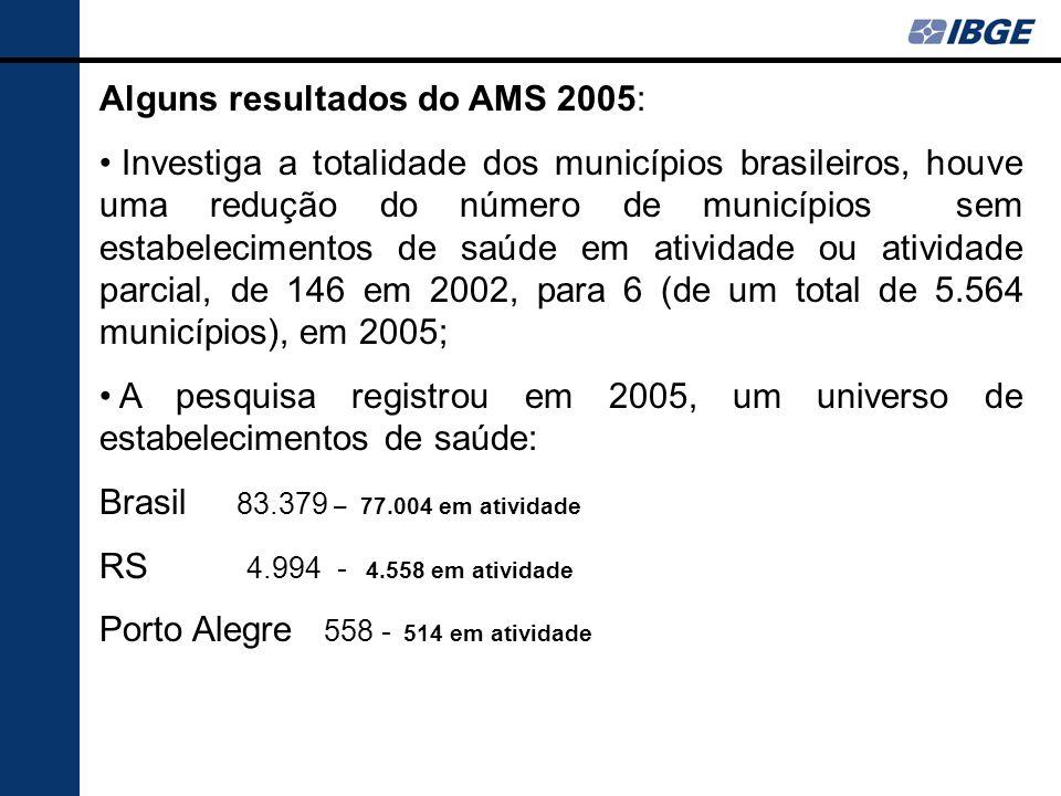 Alguns resultados do AMS 2005: Investiga a totalidade dos municípios brasileiros, houve uma redução do número de municípios sem estabelecimentos de sa