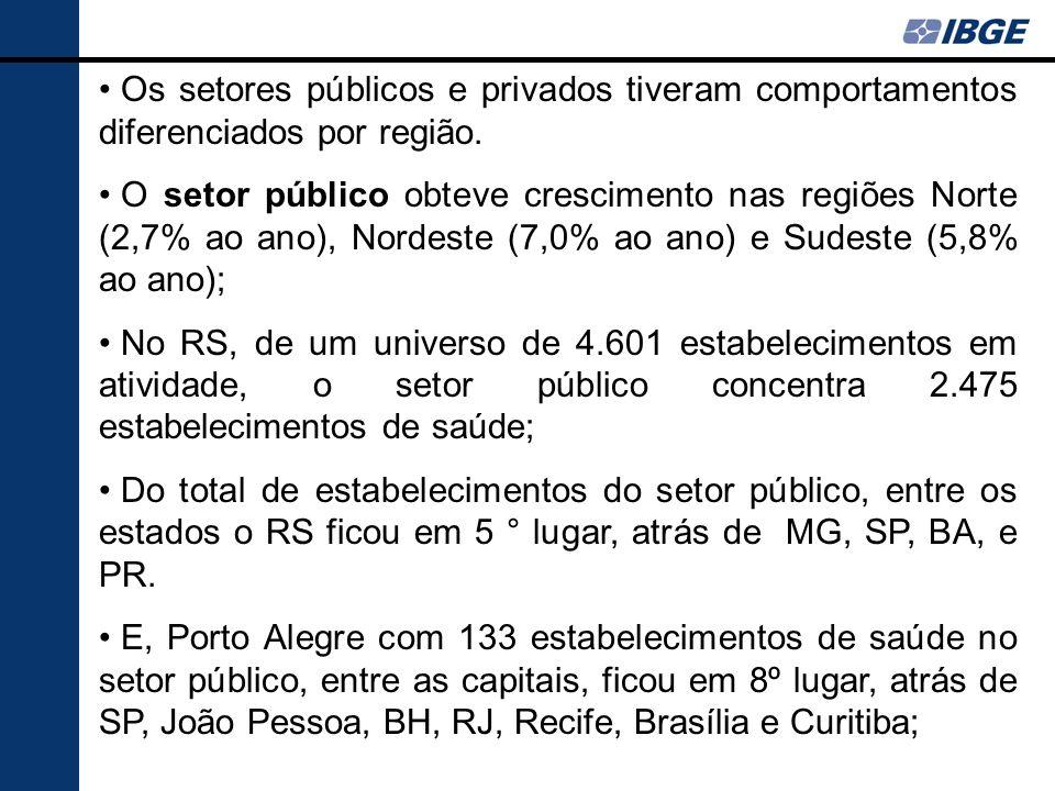 Os setores públicos e privados tiveram comportamentos diferenciados por região. O setor público obteve crescimento nas regiões Norte (2,7% ao ano), No