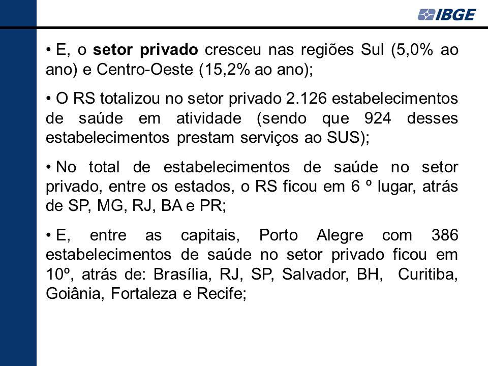 E, o setor privado cresceu nas regiões Sul (5,0% ao ano) e Centro-Oeste (15,2% ao ano); O RS totalizou no setor privado 2.126 estabelecimentos de saúd