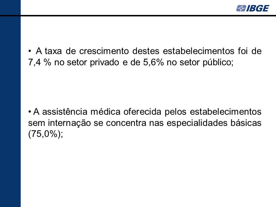 A taxa de crescimento destes estabelecimentos foi de 7,4 % no setor privado e de 5,6% no setor público; A assistência médica oferecida pelos estabelec