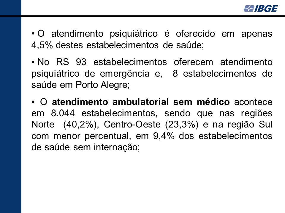 O atendimento psiquiátrico é oferecido em apenas 4,5% destes estabelecimentos de saúde; No RS 93 estabelecimentos oferecem atendimento psiquiátrico de