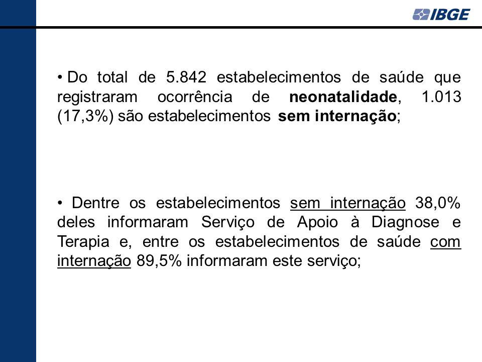 Do total de 5.842 estabelecimentos de saúde que registraram ocorrência de neonatalidade, 1.013 (17,3%) são estabelecimentos sem internação; Dentre os
