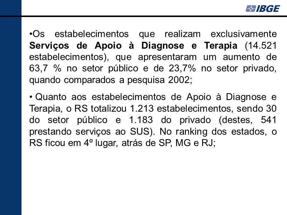 Os estabelecimentos que realizam exclusivamente Serviços de Apoio à Diagnose e Terapia (14.521 estabelecimentos), que apresentaram um aumento de 63,7