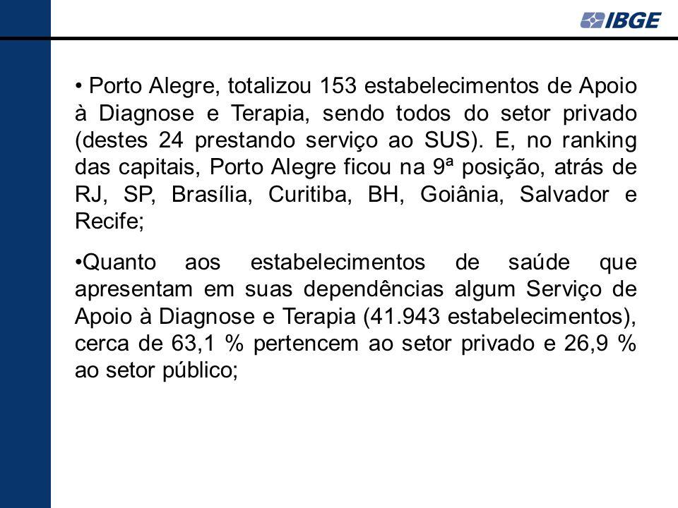 Porto Alegre, totalizou 153 estabelecimentos de Apoio à Diagnose e Terapia, sendo todos do setor privado (destes 24 prestando serviço ao SUS). E, no r