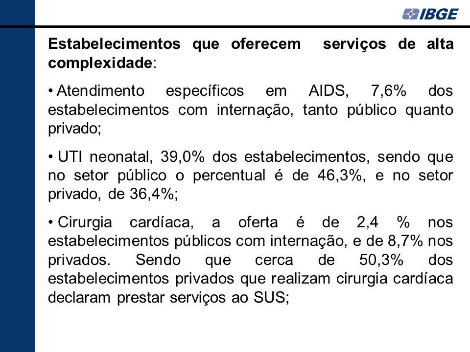 Estabelecimentos que oferecem serviços de alta complexidade: Atendimento específicos em AIDS, 7,6% dos estabelecimentos com internação, tanto público