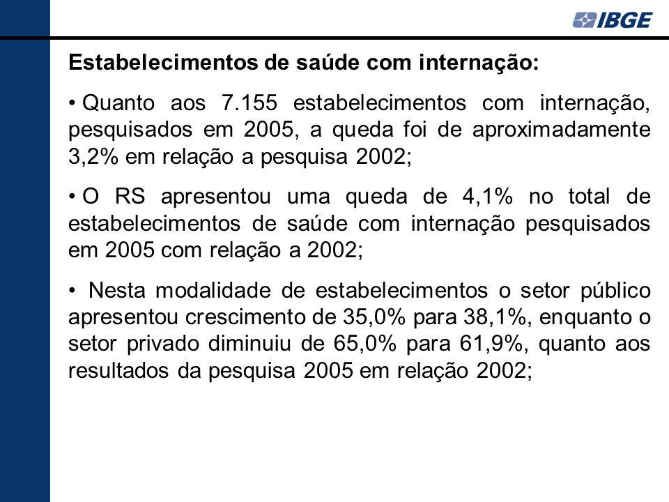 Estabelecimentos de saúde com internação: Quanto aos 7.155 estabelecimentos com internação, pesquisados em 2005, a queda foi de aproximadamente 3,2% e