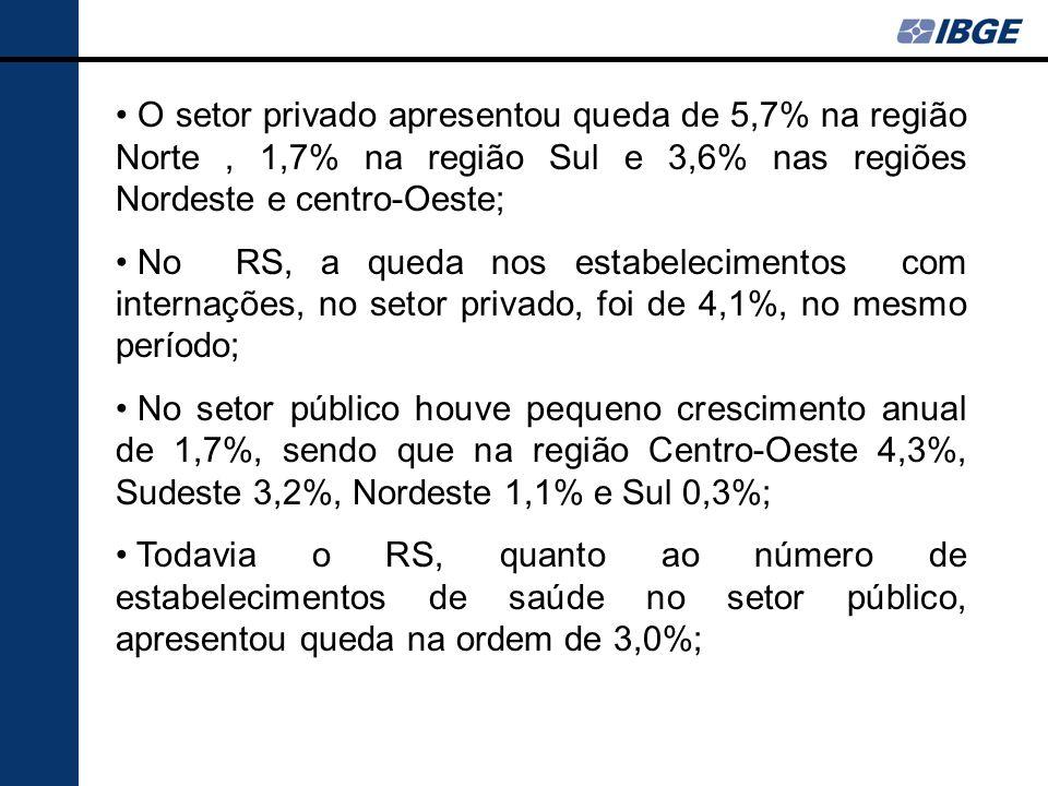 O setor privado apresentou queda de 5,7% na região Norte, 1,7% na região Sul e 3,6% nas regiões Nordeste e centro-Oeste; No RS, a queda nos estabeleci
