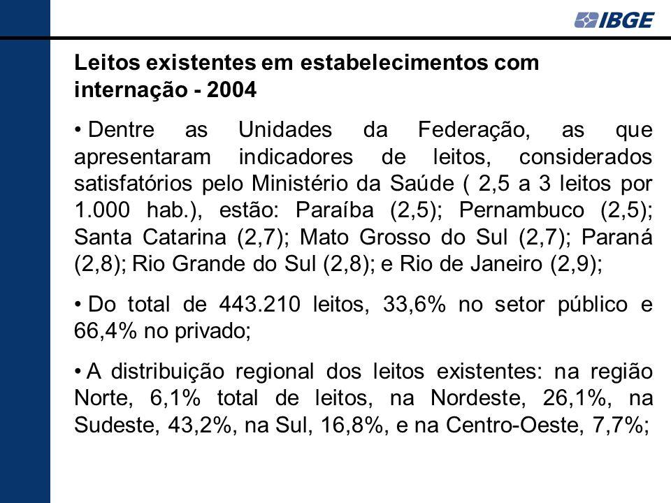 Leitos existentes em estabelecimentos com internação - 2004 Dentre as Unidades da Federação, as que apresentaram indicadores de leitos, considerados s