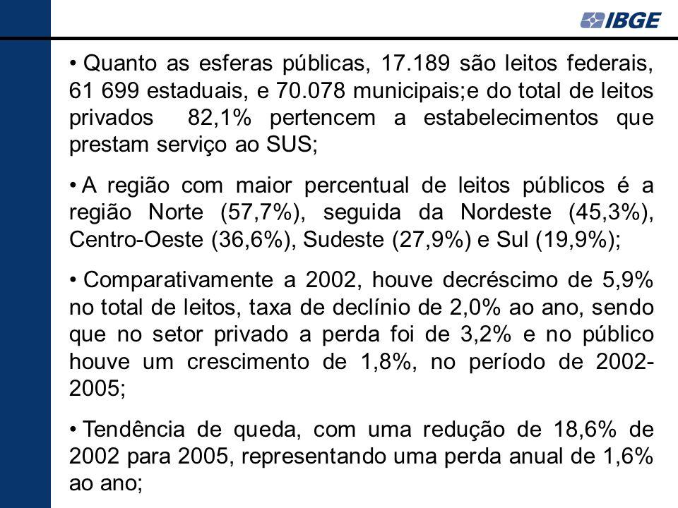 Quanto as esferas públicas, 17.189 são leitos federais, 61 699 estaduais, e 70.078 municipais;e do total de leitos privados 82,1% pertencem a estabele