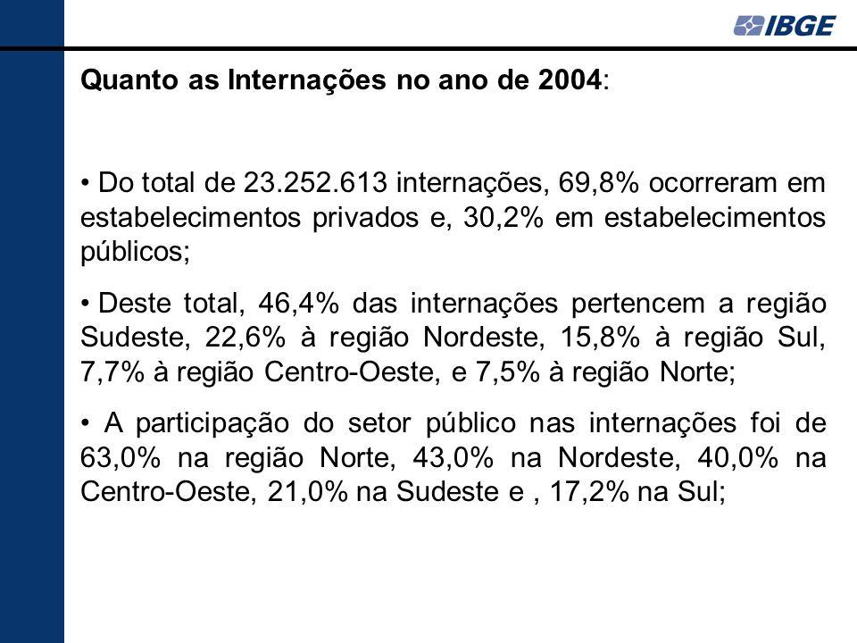 Quanto as Internações no ano de 2004: Do total de 23.252.613 internações, 69,8% ocorreram em estabelecimentos privados e, 30,2% em estabelecimentos pú