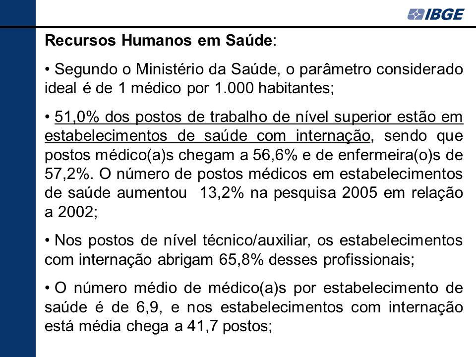 Recursos Humanos em Saúde: Segundo o Ministério da Saúde, o parâmetro considerado ideal é de 1 médico por 1.000 habitantes; 51,0% dos postos de trabal