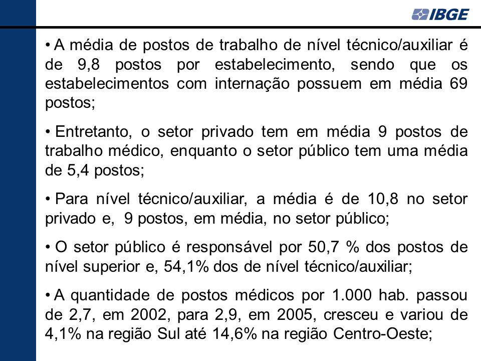 A média de postos de trabalho de nível técnico/auxiliar é de 9,8 postos por estabelecimento, sendo que os estabelecimentos com internação possuem em m