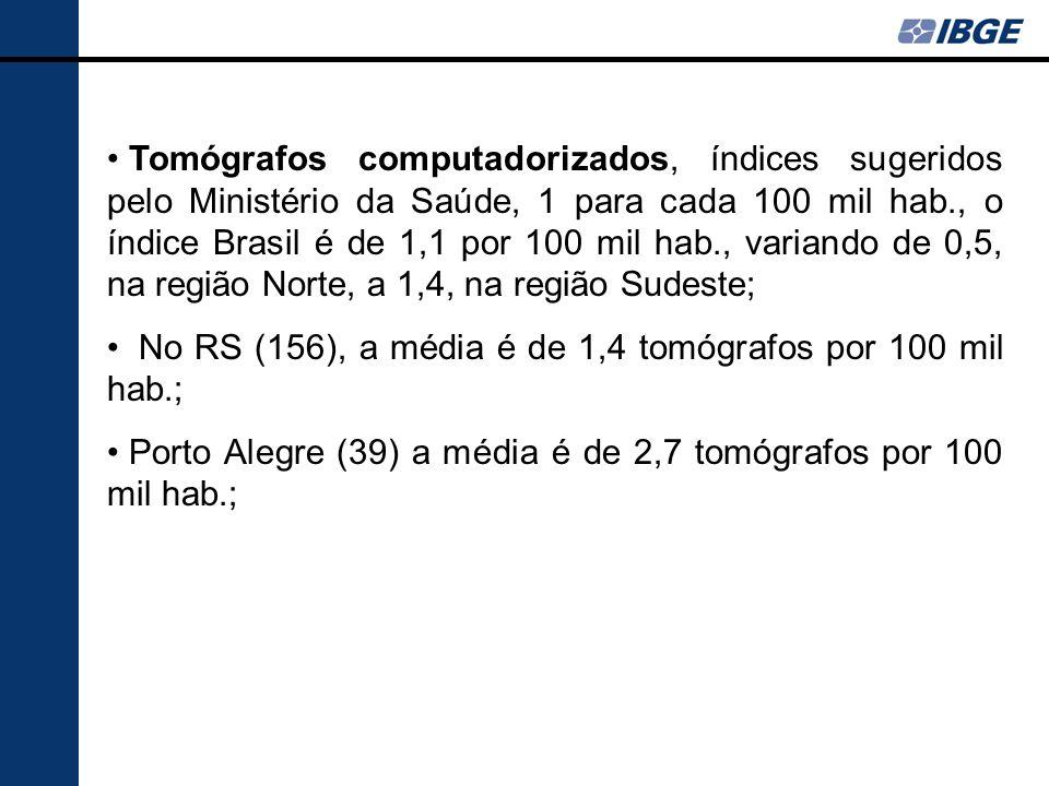 Tomógrafos computadorizados, índices sugeridos pelo Ministério da Saúde, 1 para cada 100 mil hab., o índice Brasil é de 1,1 por 100 mil hab., variando
