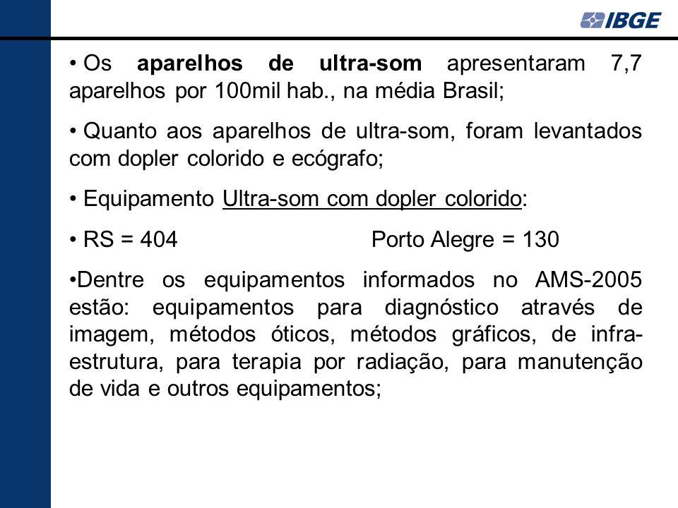 Os aparelhos de ultra-som apresentaram 7,7 aparelhos por 100mil hab., na média Brasil; Quanto aos aparelhos de ultra-som, foram levantados com dopler
