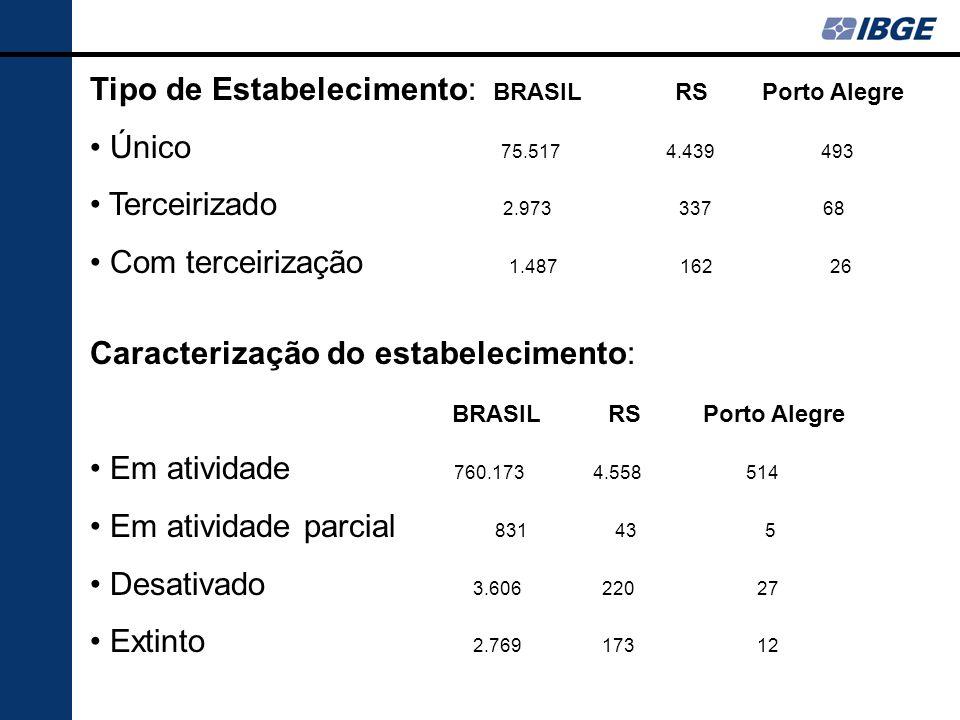 Tipo de Estabelecimento: BRASIL RS Porto Alegre Único 75.517 4.439 493 Terceirizado 2.973 337 68 Com terceirização 1.487 162 26 Caracterização do esta
