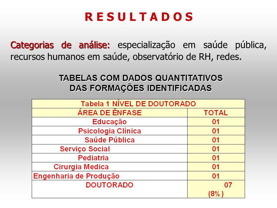 R E S U L T A D O S Categorias de análise: Categorias de análise: especialização em saúde pública, recursos humanos em saúde, observatório de RH, redes.