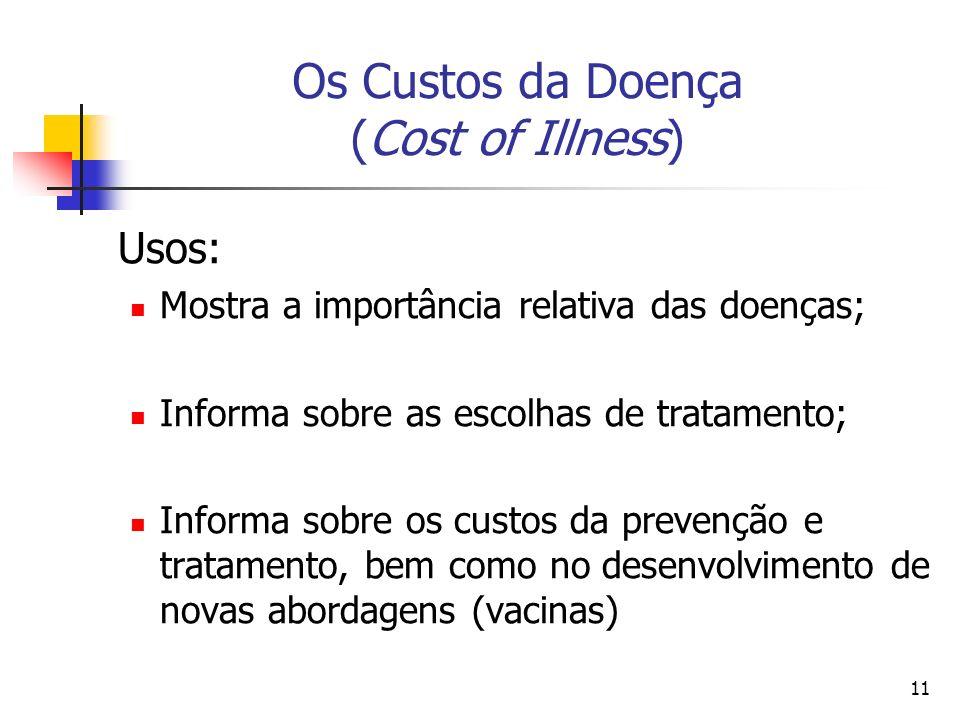 11 Os Custos da Doença (Cost of Illness) Usos: Mostra a importância relativa das doenças; Informa sobre as escolhas de tratamento; Informa sobre os cu