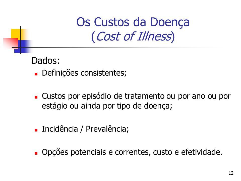 12 Os Custos da Doença (Cost of Illness) Dados: Definições consistentes; Custos por episódio de tratamento ou por ano ou por estágio ou ainda por tipo de doença; Incidência / Prevalência; Opções potenciais e correntes, custo e efetividade.