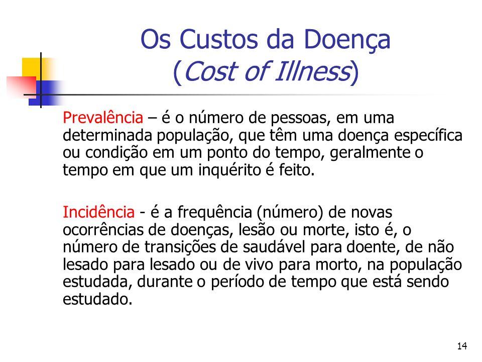 14 Os Custos da Doença (Cost of Illness) Prevalência – é o número de pessoas, em uma determinada população, que têm uma doença específica ou condição em um ponto do tempo, geralmente o tempo em que um inquérito é feito.
