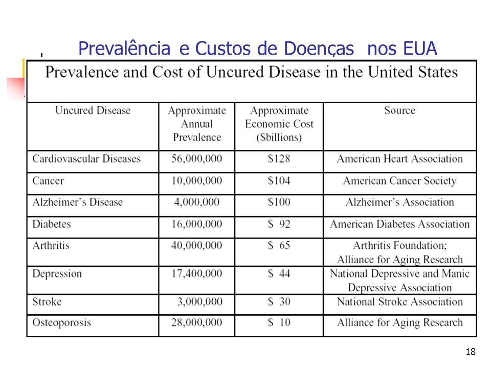18 Prevalência e Custos de Doenças nos EUA
