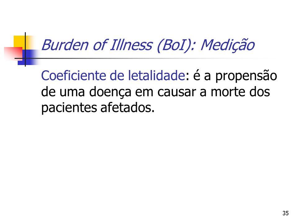 35 Burden of Illness (BoI): Medição Coeficiente de letalidade: é a propensão de uma doença em causar a morte dos pacientes afetados.