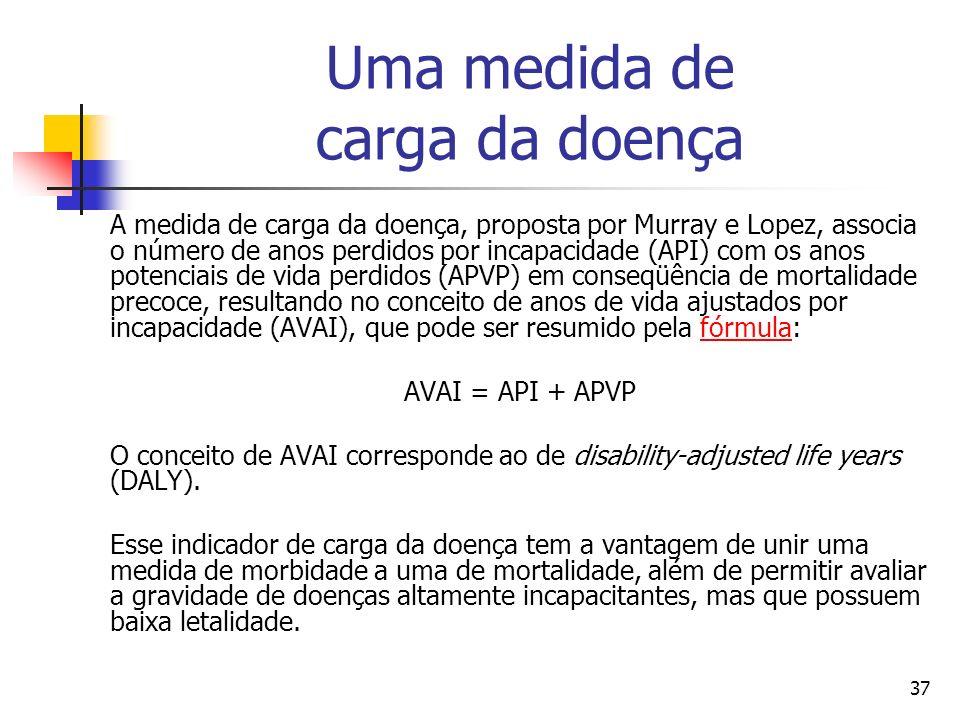 37 Uma medida de carga da doença A medida de carga da doença, proposta por Murray e Lopez, associa o número de anos perdidos por incapacidade (API) com os anos potenciais de vida perdidos (APVP) em conseqüência de mortalidade precoce, resultando no conceito de anos de vida ajustados por incapacidade (AVAI), que pode ser resumido pela fórmula:fórmula AVAI = API + APVP O conceito de AVAI corresponde ao de disability-adjusted life years (DALY).