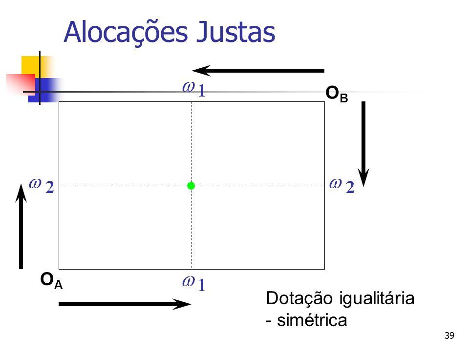 40 Alocações Justas OAOA OBOB Dados dos preços p 1 and p 2. Inclinação = -p 1 /p 2