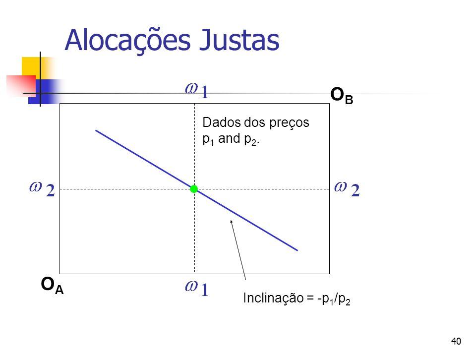 41 Alocações Justas OAOA OBOB Dados dos preços p 1 and p 2. Inclinação = -p 1 /p 2