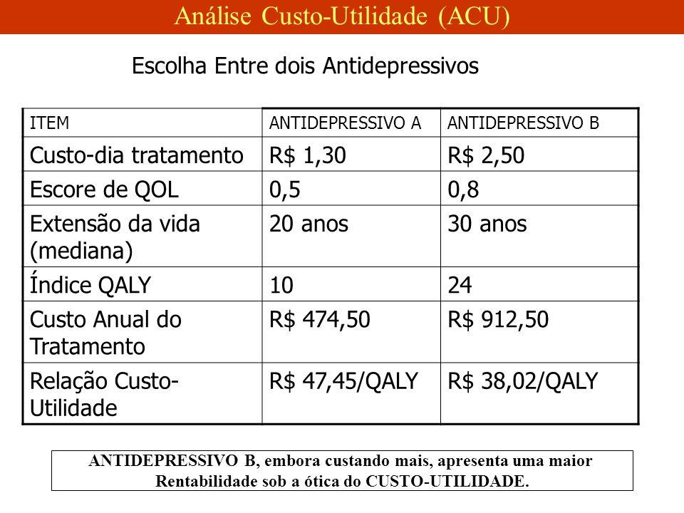 Escolha Entre dois Antidepressivos ITEMANTIDEPRESSIVO AANTIDEPRESSIVO B Custo-dia tratamentoR$ 1,30R$ 2,50 Escore de QOL0,50,8 Extensão da vida (mediana) 20 anos30 anos Índice QALY1024 Custo Anual do Tratamento R$ 474,50R$ 912,50 Relação Custo- Utilidade R$ 47,45/QALYR$ 38,02/QALY ANTIDEPRESSIVO B, embora custando mais, apresenta uma maior Rentabilidade sob a ótica do CUSTO-UTILIDADE.