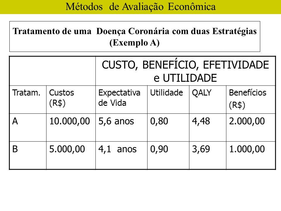 Métodos de Avaliação Econômica CUSTO, BENEFÍCIO, EFETIVIDADE e UTILIDADE Tratam.Custos (R$) Expectativa de Vida UtilidadeQALYBenefícios (R$) A10.000,005,6 anos0,804,482.000,00 B5.000,004,1 anos0,903,691.000,00 Tratamento de uma Doença Coronária com duas Estratégias (Exemplo A)