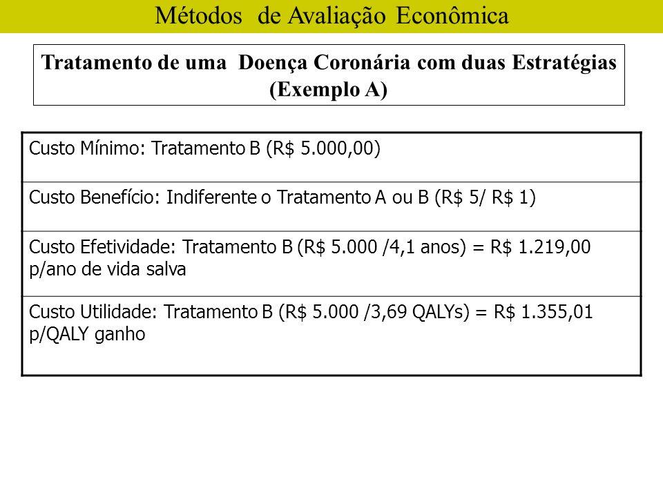 Tratamento de uma Doença Coronária com duas Estratégias (Exemplo A) Métodos de Avaliação Econômica Custo Mínimo: Tratamento B (R$ 5.000,00) Custo Benefício: Indiferente o Tratamento A ou B (R$ 5/ R$ 1) Custo Efetividade: Tratamento B (R$ 5.000 /4,1 anos) = R$ 1.219,00 p/ano de vida salva Custo Utilidade: Tratamento B (R$ 5.000 /3,69 QALYs) = R$ 1.355,01 p/QALY ganho