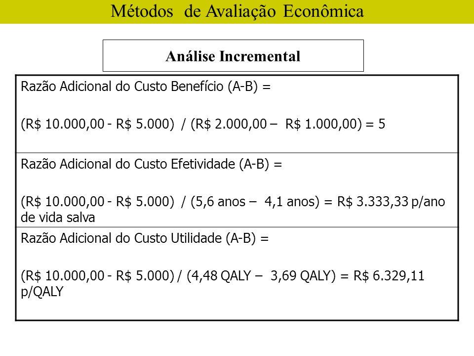 Análise Incremental Métodos de Avaliação Econômica Razão Adicional do Custo Benefício (A-B) = (R$ 10.000,00 - R$ 5.000) / (R$ 2.000,00 – R$ 1.000,00) = 5 Razão Adicional do Custo Efetividade (A-B) = (R$ 10.000,00 - R$ 5.000) / (5,6 anos – 4,1 anos) = R$ 3.333,33 p/ano de vida salva Razão Adicional do Custo Utilidade (A-B) = (R$ 10.000,00 - R$ 5.000) / (4,48 QALY – 3,69 QALY) = R$ 6.329,11 p/QALY