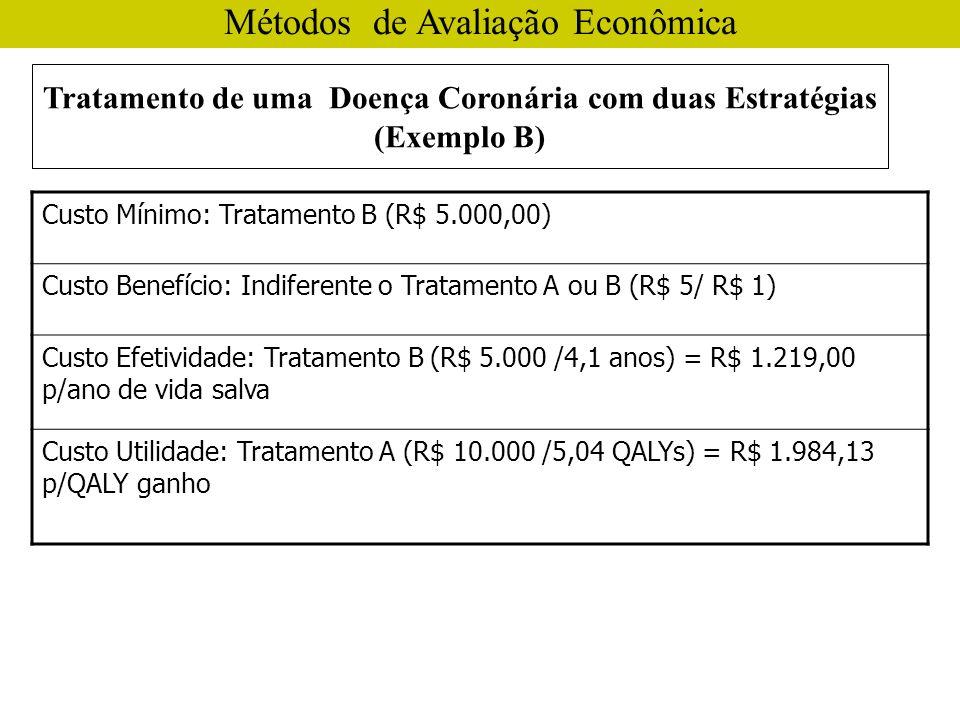 Métodos de Avaliação Econômica Custo Mínimo: Tratamento B (R$ 5.000,00) Custo Benefício: Indiferente o Tratamento A ou B (R$ 5/ R$ 1) Custo Efetividade: Tratamento B (R$ 5.000 /4,1 anos) = R$ 1.219,00 p/ano de vida salva Custo Utilidade: Tratamento A (R$ 10.000 /5,04 QALYs) = R$ 1.984,13 p/QALY ganho Tratamento de uma Doença Coronária com duas Estratégias (Exemplo B)